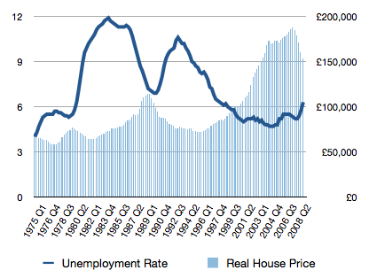 unemployment-house-prices-1975-2008